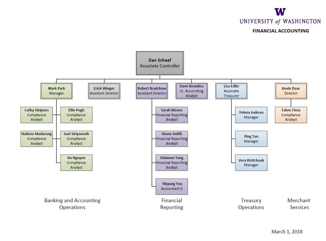 Organizational Calendar : Organizational chart financial reporting