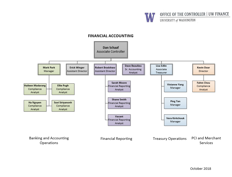 Financial Accounting Organizational Chart And Subject