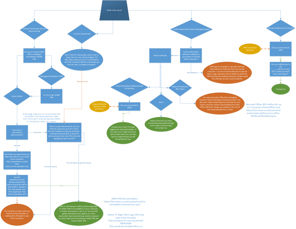 Click to open the troubleshooting Flow Chart in Visio