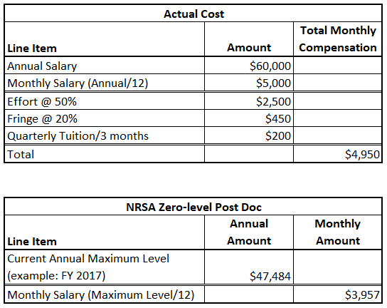comparison of NIH funding and actual costs for a GSA