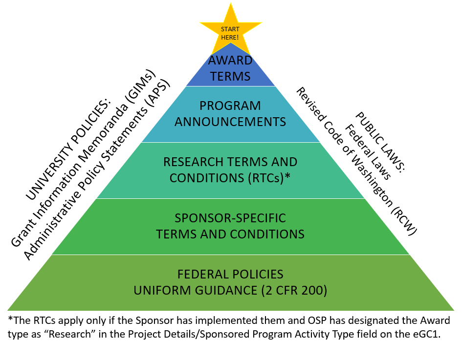 federal regulation hierarchy pyramid