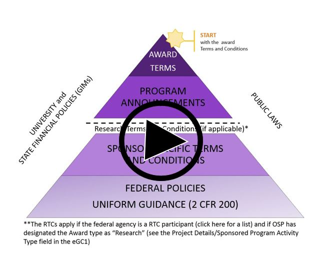 link to elearning on federal regulation hierarchy pyramid