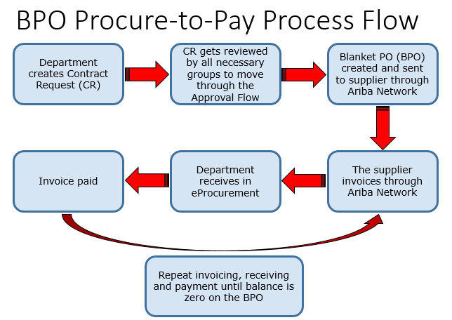 Blanket Purchase Orders   Procurement Services