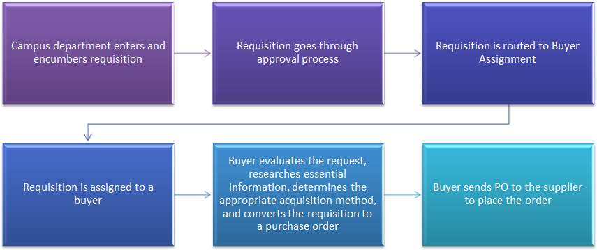 Pathway steps from when a department enters a requisition to when the buyer sends the PO to the supplier.