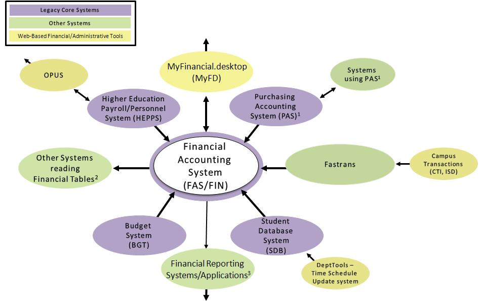 Core financial systems