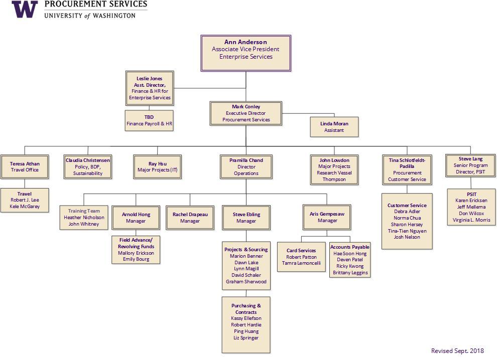 organization chart