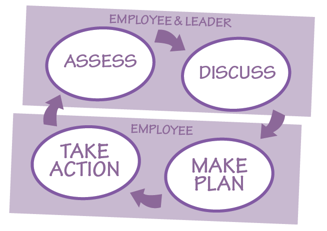 Go Back > Gallery For > Employee Development Planning Process