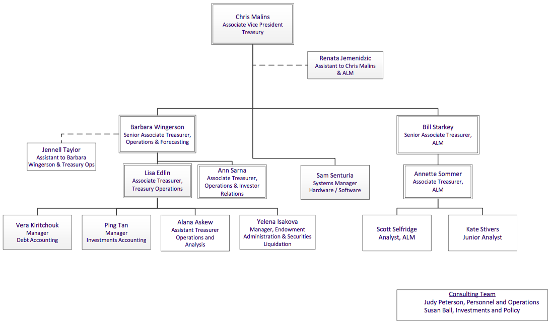 organizational structure of u s department of Steven terner mnuchin was sworn in as the 77th secretary of the treasury on february 13, 2017 as secretary of the treasury, mr mnuchin is responsible for the executive branch agency whose mission is to maintain a strong economy, foster economic growth, and create job opportunities by promoting the conditions that enable prosperity and.
