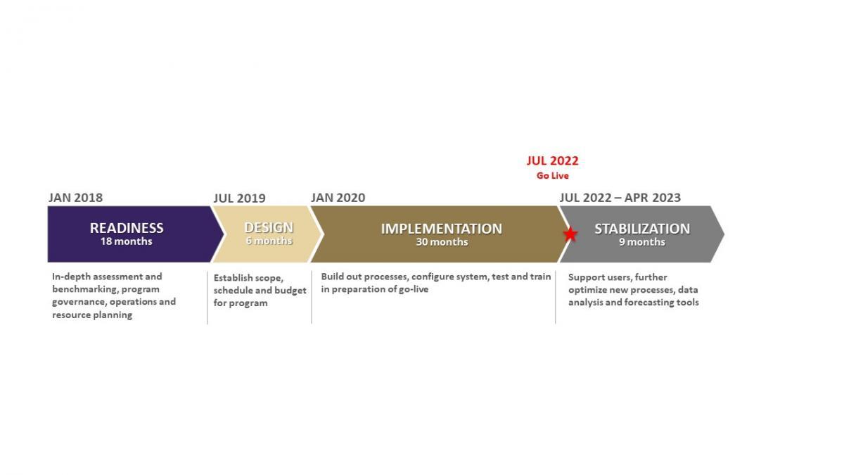Uw Calendar 2022.Program Timeline Uw Finance Transformation